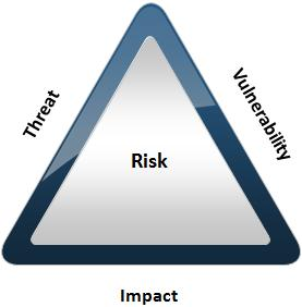 cyber-security-risk